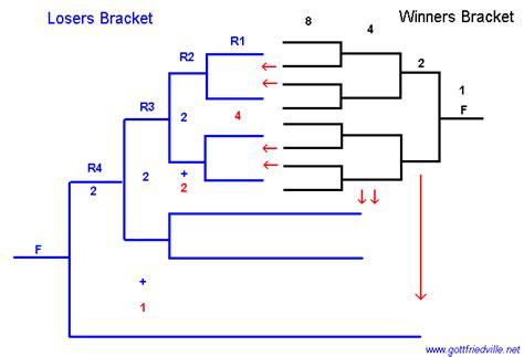 winner and loser bracket template loser bracket