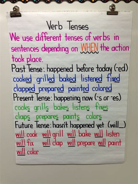 teaching tenses ideas for the 25 best verb tenses ideas on tenses english tenses in english grammar and