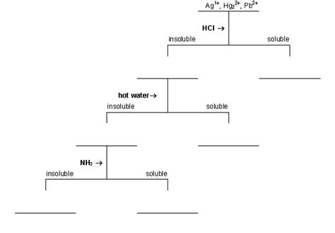 flowchart for separation of a mixture 28 images