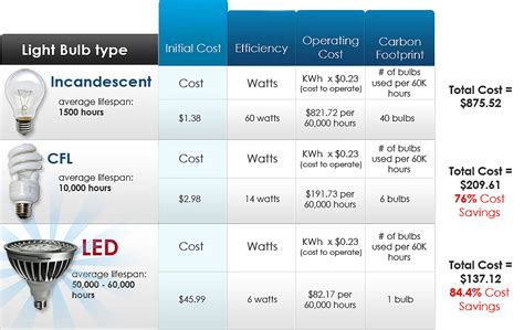Light Bulb Conversion Chart Australia Cree A Dimming Led Light Bulb Conversion Chart