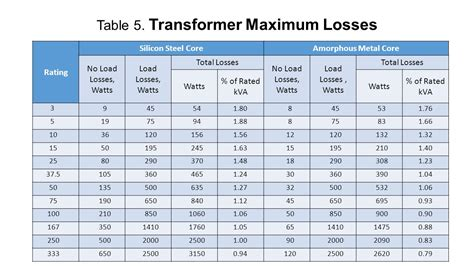 transformer impedance load losses nea specifications on distribution transformers ppt