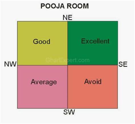 10 Vastu Tips For Pooja Room