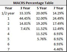 macrs depreciation table 2016 understanding taxes series part 1 depreciation