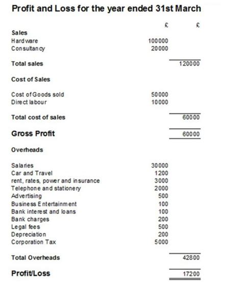 simple profit and loss statement template simple profit and loss template exle statement