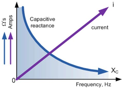 capacitive reactance with impedance versus frequency capacitor capacitance in ac circuit