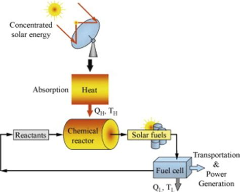 convert to solar energy solar energy conversion into solar fuels 29