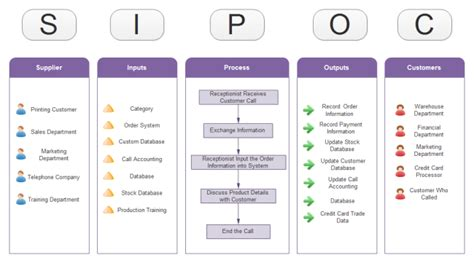 Call Center Sipoc Free Call Center Sipoc Templates Sipoc Chart Template