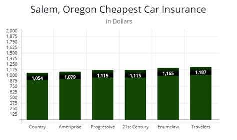 Oregon Car Insurance Minimum Standards & Cheapest Rate by