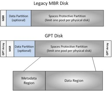 format disk gpt protective partition virtual disk file system and disk partition recovery sysinfo