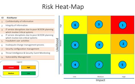 risk heat map template deepak rout s a model for quantified pragmatic and