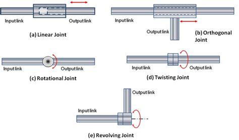autocad tutorial nptel 83 best mechanical joints images on pinterest 21st