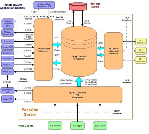 software interface diagram rainbowfish software pacsone server application data