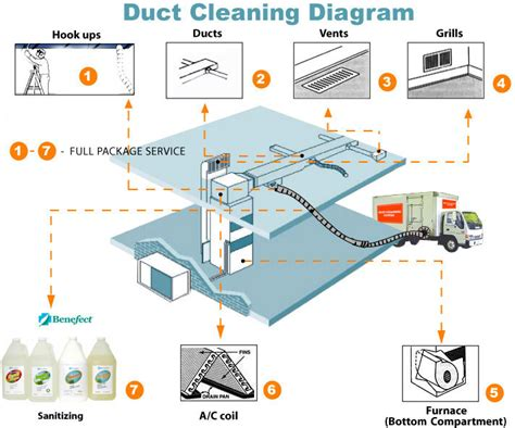 hvac duct diagram hvac alliance air duct cleaning air duct cleaning
