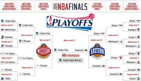 Mba Schedule by 2015 Nba Playoffs Tv Times Schedule And Bracket