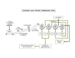 alat untuk membuat film pendek proses pembuatan gula tebu