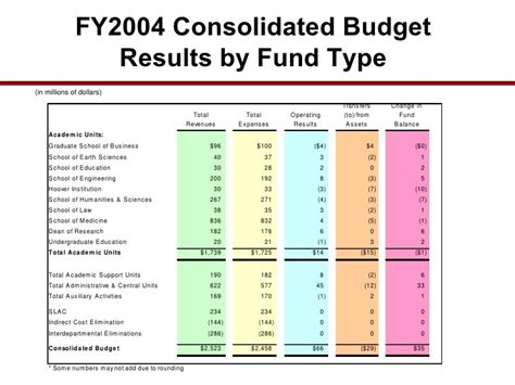 Mba 6941 Unit 4 Scholarly Activity by Su Budget Process And Systems Presentation Stanford