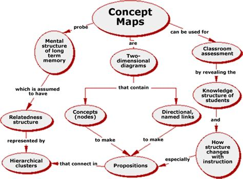 network tree concept map this concept map shows how and what concept maps are quot a
