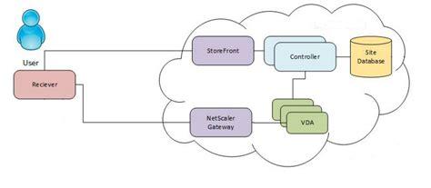 netscaler pattern set replicate a multi tier citrix xendesktop and xenapp