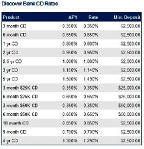 compare bank cd rates cd rates highest certificate of deposit rates compare