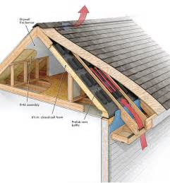 does a roof need a ridge vent fine homebuilding