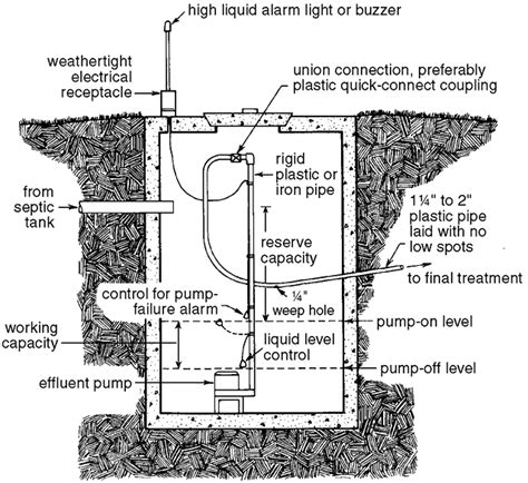 the correct order of a three compartment sink is individual home sewage treatment systems publications