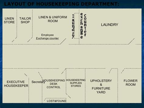 Layout Of Housekeeping In Large Hotel | layout of housekeeping dept with explanation