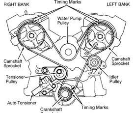 2001 Mitsubishi Galant Timing Belt Replacement Timing Belt Replacement 2001 Diamante With A 3 5 Sohc I