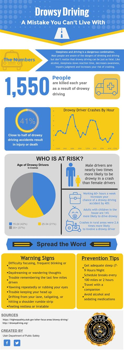 some interesting facts you can consider while buying drowsy driving awareness week department of public safety