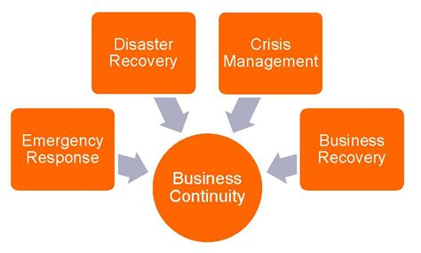 business continuity and disaster recovery plan template business impact analysis bia template template org