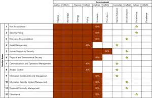 a simple scorecard for information security information