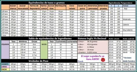 tabla de equivalencia mega tabla de equivalencias en la cocina c o o k i n f o