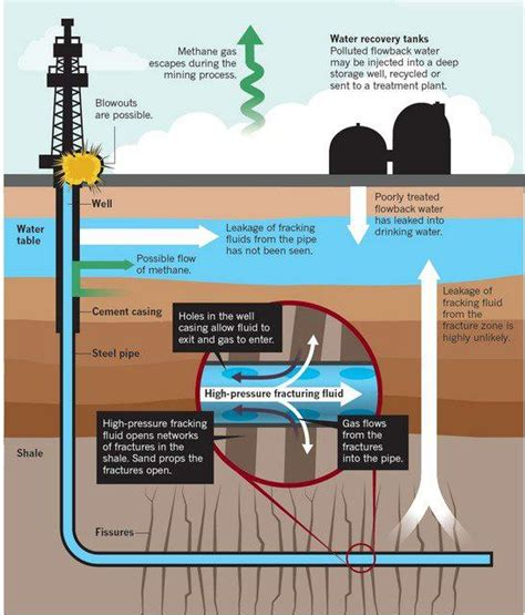 fracking process diagram new study finds high levels of arsenic in groundwater near