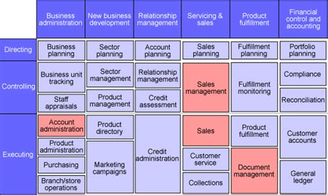 Business Model Business Model Exle Component Business Model Template