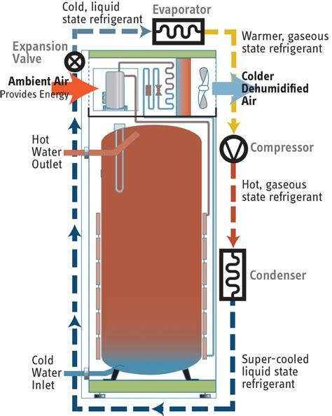 Heat Water Heater accelera 174 e heat water heaters stiebel eltron americas