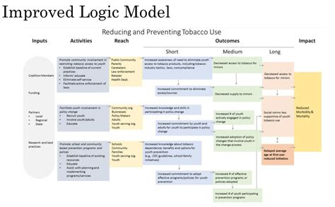 evaluation logic model template evaluation logic model template pchscottcounty