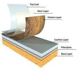 Plastic Floor Mats For Home Price Unique Floor Layers Types Styles Of Vinyl Flooring 2017