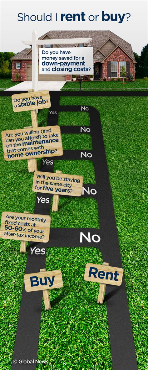 how to buy the house you re renting infographic to buy or not to buy that is the question globalnews ca