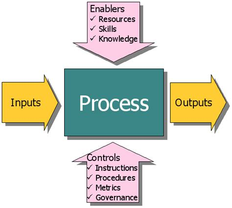 input process output diagram outputs driverlayer search engine