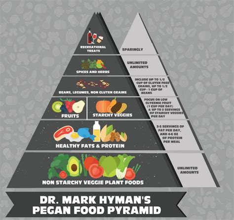 Dr Hyman Detox Daily Practices by 1000 Ideas About Hyman On 10 Day Detox