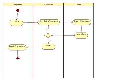 membuat use case diagram yang benar membuat activity diagram yang benar image collections
