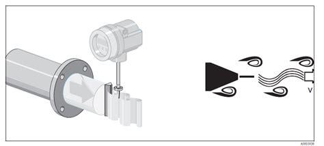 Vortex Shedding Flow Meter Principle by Vortex Flow Meters Measurement Theory Comate Flow Meter