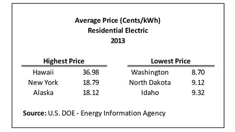 average electricity bill per month average monthly electrical bill by state updated data eye on housing