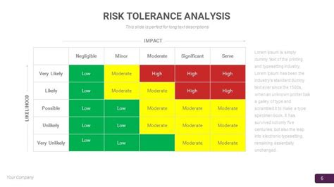 Risk Appetite Template by Risk Management Powerpoint And Keynote Template Slidebazaar