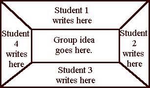 placemat method in teaching berufsp 228 dagogik2011 2012