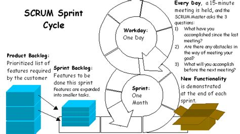 scrum bpmn diagram sprint process scrum diagrams