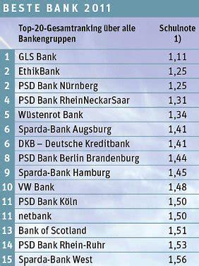 beste bank deutschlands nachhaltigkeit gefragt gls beste bank des jahres 2011