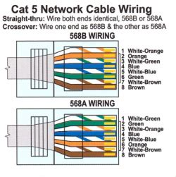 Cabling Help Guide Physics Department Electronics Shop