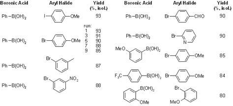 Suzuki Chemistry Recyclable Catalysts For Suzuki Miyaura Cross Coupling
