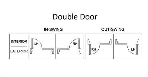 How To Tell Right Or Left Door by Handing Charts For Door Swing Direction