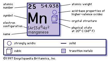 Au Element Periodic Table Manganese Mn Chemical Element Britannica Com